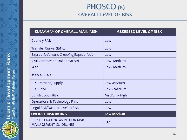 PHOSCO (8) OVERALL LEVEL OF RISK SUMMARY OF OVERALL MAIN RISK ASSESSED LEVEL OF