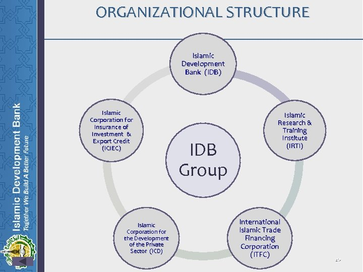 ORGANIZATIONAL STRUCTURE Islamic Development Bank (IDB) Islamic Corporation for Insurance of Investment & Export