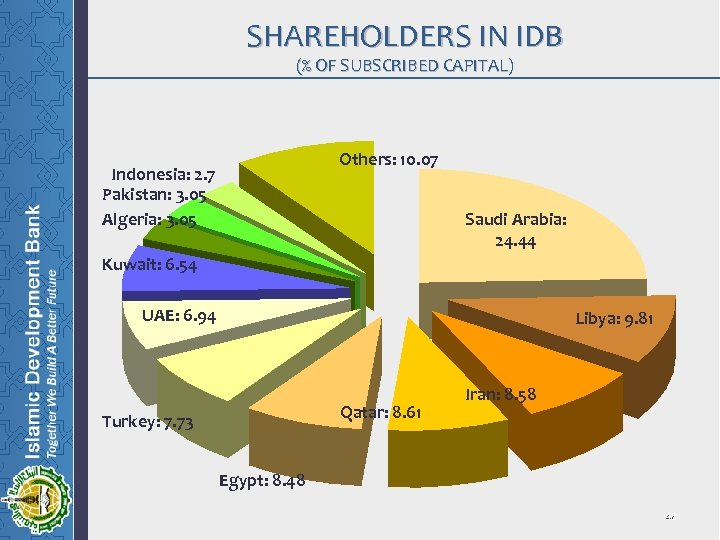 SHAREHOLDERS IN IDB (% OF SUBSCRIBED CAPITAL) Others: 10. 07 Indonesia: 2. 7 Pakistan: