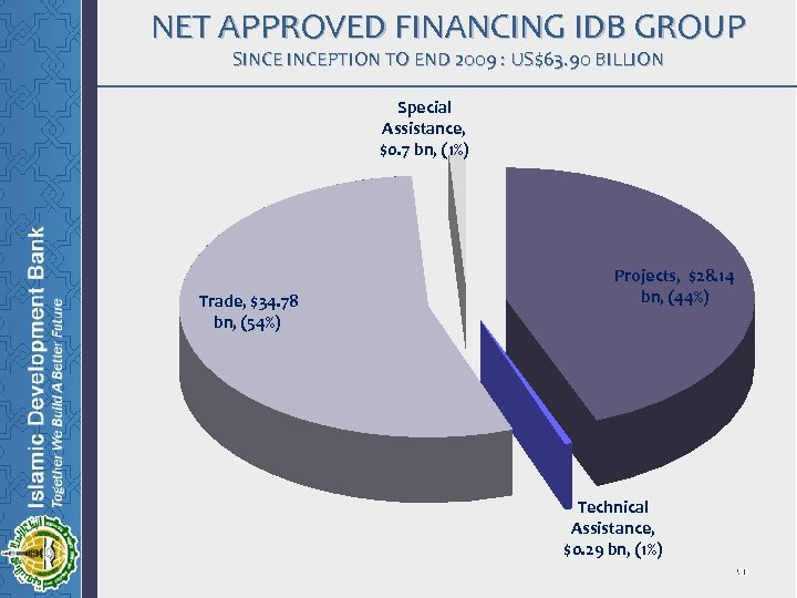 NET APPROVED FINANCING IDB GROUP SINCEPTION TO END 2009 : US$63. 90 BILLION Special