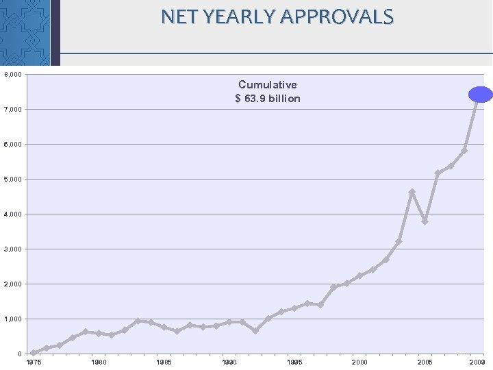NET YEARLY APPROVALS 8, 000 Cumulative $ 63. 9 billion 7, 000 6, 000
