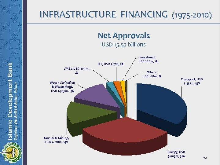 INFRASTRUCTURE FINANCING (1975 -2010) Net Approvals USD 15. 52 billions ICT, USD 287 m,