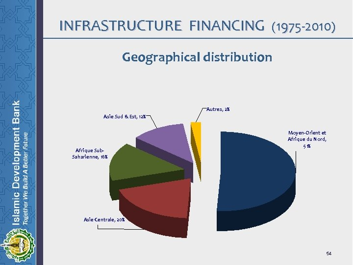 INFRASTRUCTURE FINANCING (1975 -2010) Geographical distribution Autres, 2% Asie Sud & Est, 12% Afrique
