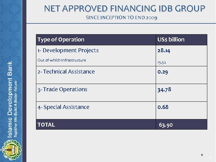NET APPROVED FINANCING IDB GROUP SINCEPTION TO END 2009 Type of Operation US$ billion