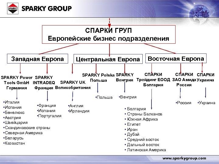 СПАРКИ ГРУП Европейские бизнес подразделения Западная Европа Центральная Европа Восточная Европа СПАРКИ SPARKY Polska