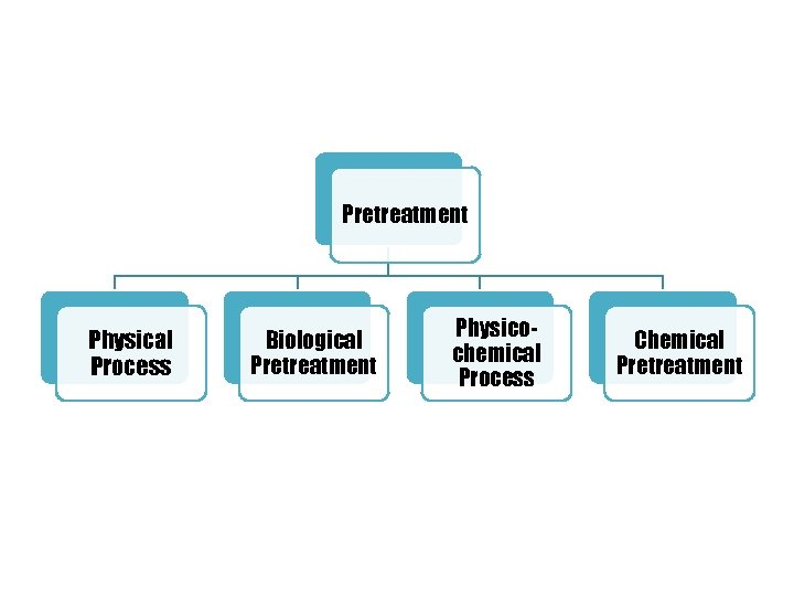 Pretreatment Physical Process Biological Pretreatment Physicochemical Process Chemical Pretreatment