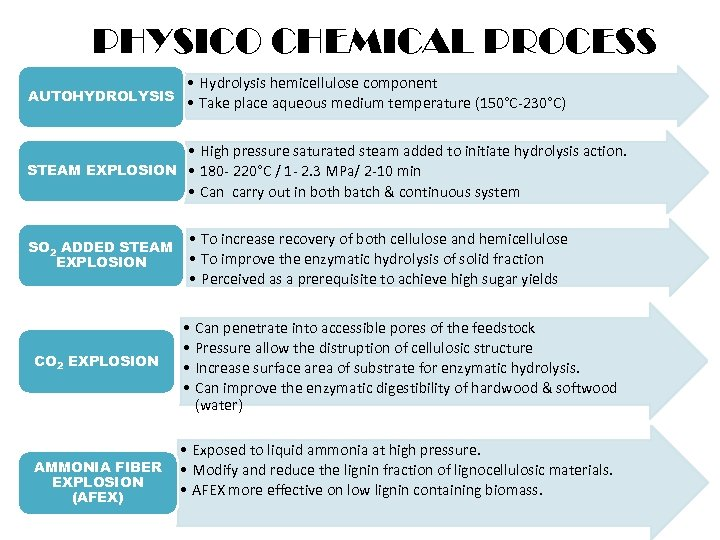 PHYSICO CHEMICAL PROCESS • Hydrolysis hemicellulose component AUTOHYDROLYSIS • Take place aqueous medium temperature