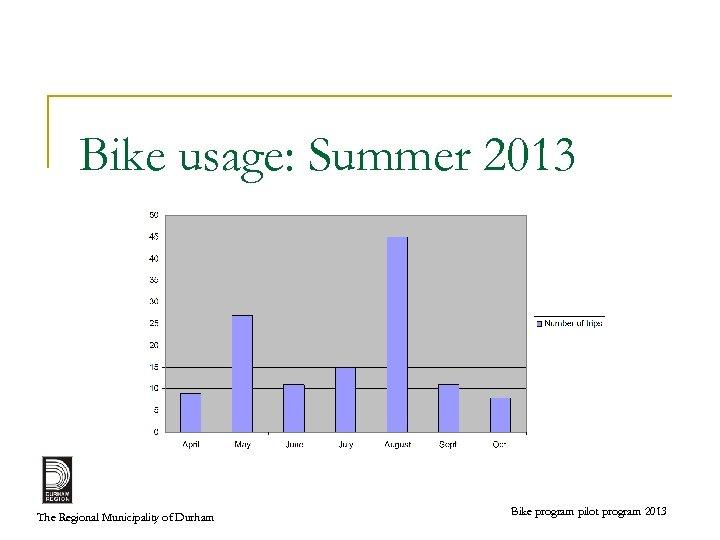 Bike usage: Summer 2013 The Regional Municipality of Durham Bike program pilot program 2013
