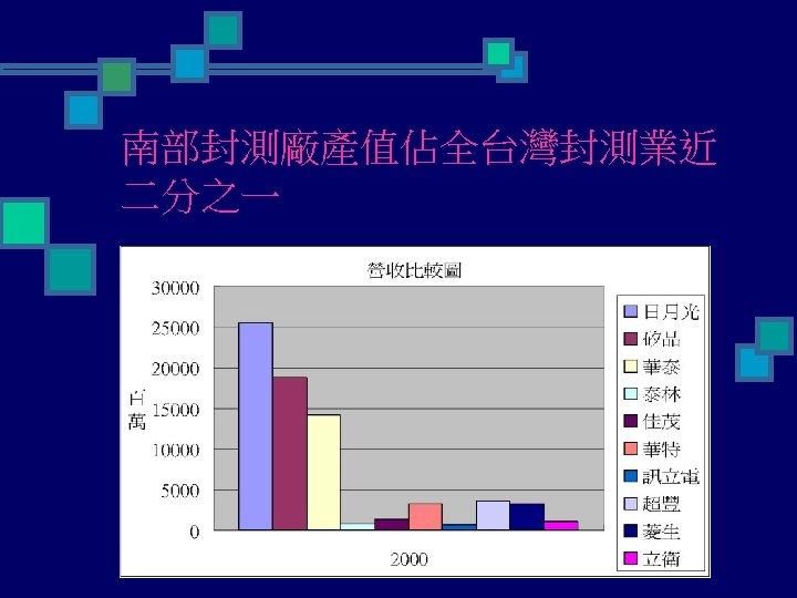 南部封測廠產值佔全台灣封測業近 二分之一