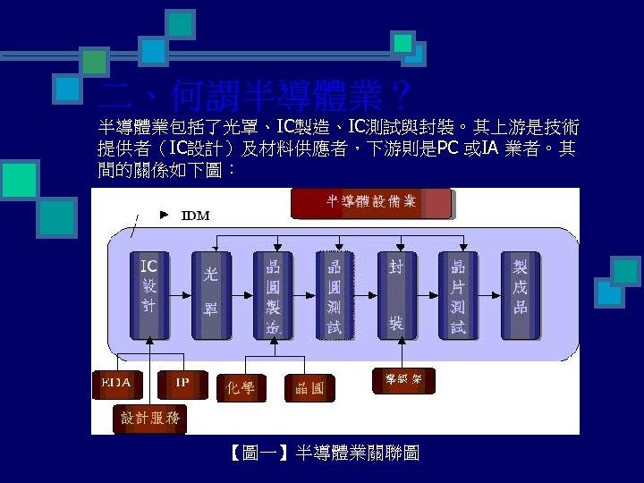 二、何謂半導體業? 半導體業包括了光罩、IC製造、IC測試與封裝。其上游是技術 提供者(IC設計)及材料供應者,下游則是PC 或IA 業者。其 間的關係如下圖: 【圖一】半導體業關聯圖