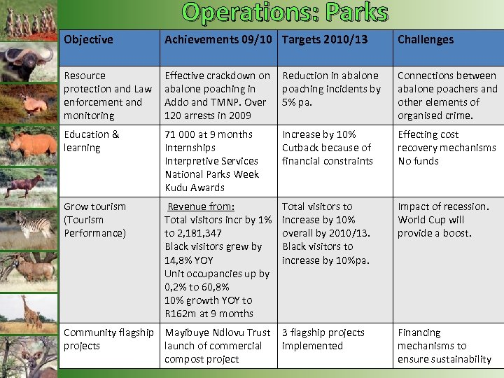 Operations: Parks Objective Achievements 09/10 Targets 2010/13 Challenges Resource protection and Law enforcement and