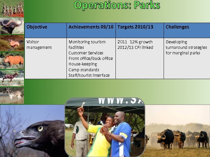 Operations: Parks Objective Achievements 09/10 Targets 2010/13 Visitor management Monitoring tourism facilities Customer Services