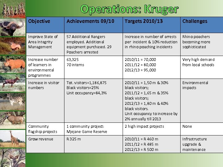 Operations: Kruger Objective Achievements 09/10 Targets 2010/13 Challenges Improve State of Area Integrity Management