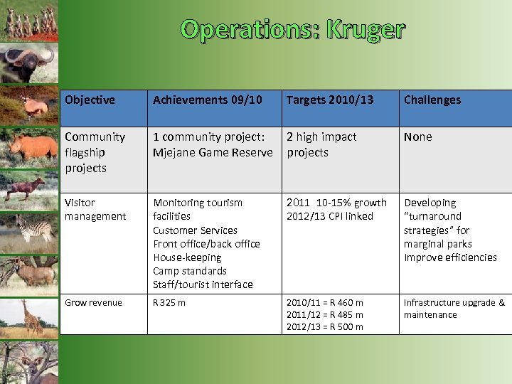 Operations: Kruger Objective Achievements 09/10 Targets 2010/13 Challenges Community flagship projects 1 community project: