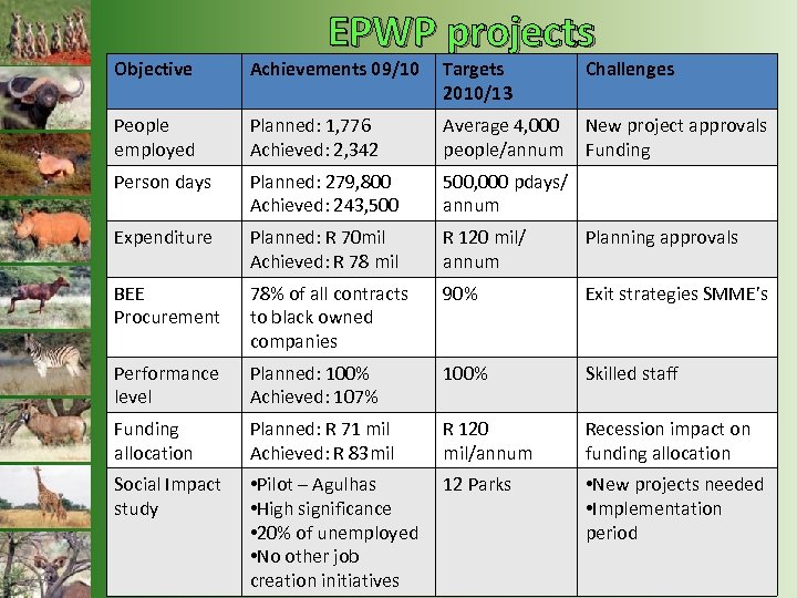 EPWP projects Objective Achievements 09/10 Targets 2010/13 Challenges People employed Planned: 1, 776 Achieved: