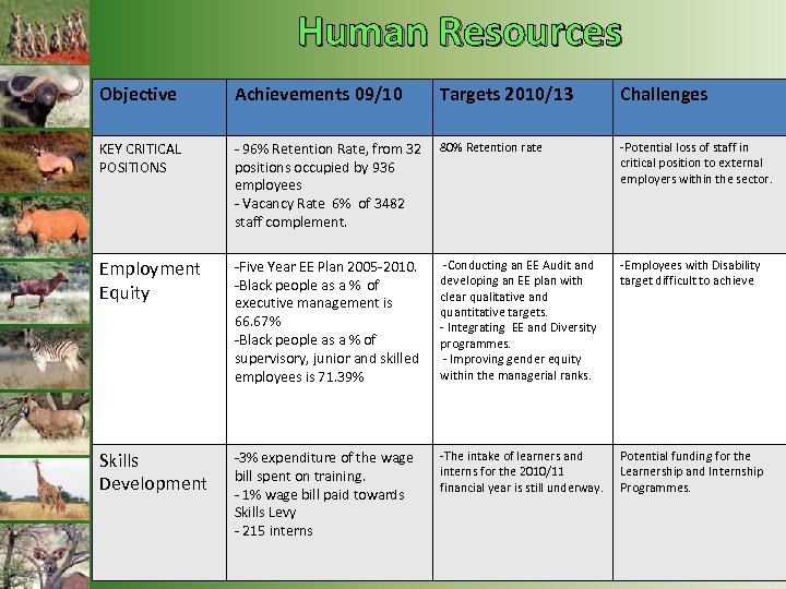 Human Resources Objective Achievements 09/10 Targets 2010/13 Challenges KEY CRITICAL POSITIONS - 96% Retention