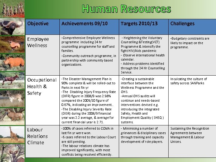 Human Resources Objective Achievements 09/10 Targets 2010/13 Challenges Employee Wellness -Comprehensive Employee Wellness programme