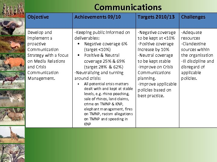 Communications Objective Achievements 09/10 Develop and implement a proactive Communication Strategy with a focus
