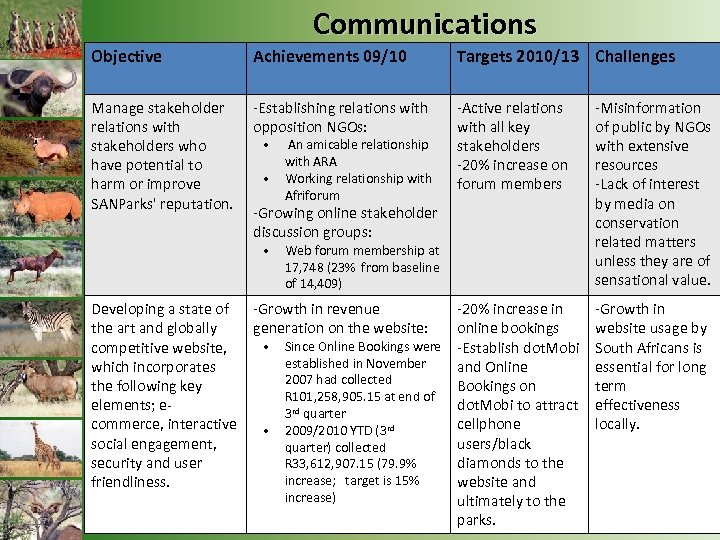 Communications Objective Achievements 09/10 Targets 2010/13 Challenges Manage stakeholder relations with stakeholders who have