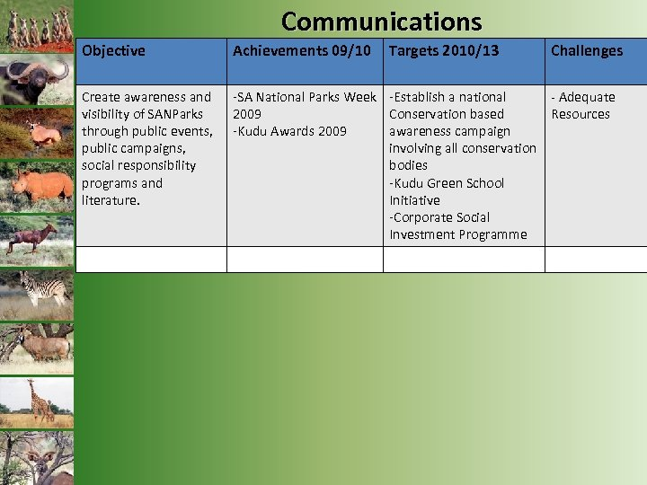 Communications Objective Achievements 09/10 Targets 2010/13 Challenges Create awareness and visibility of SANParks through