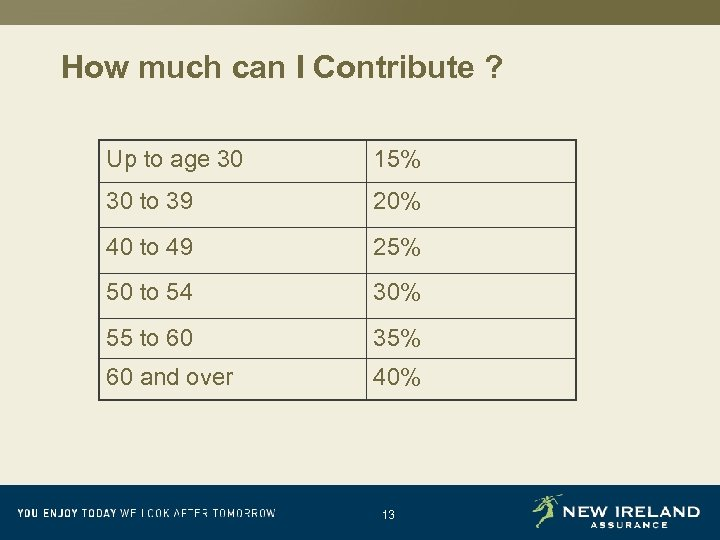 How much can I Contribute ? Up to age 30 15% 30 to 39