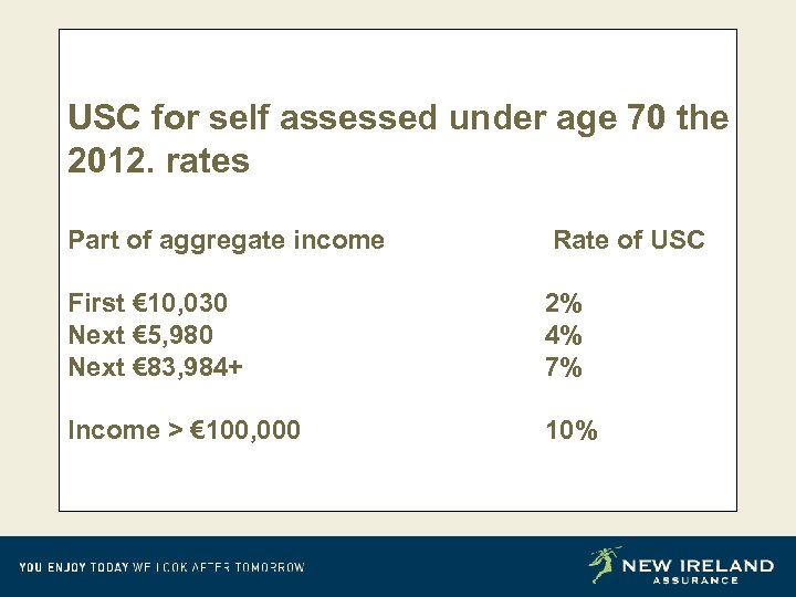 USC for self assessed under age 70 the 2012. rates Part of aggregate income