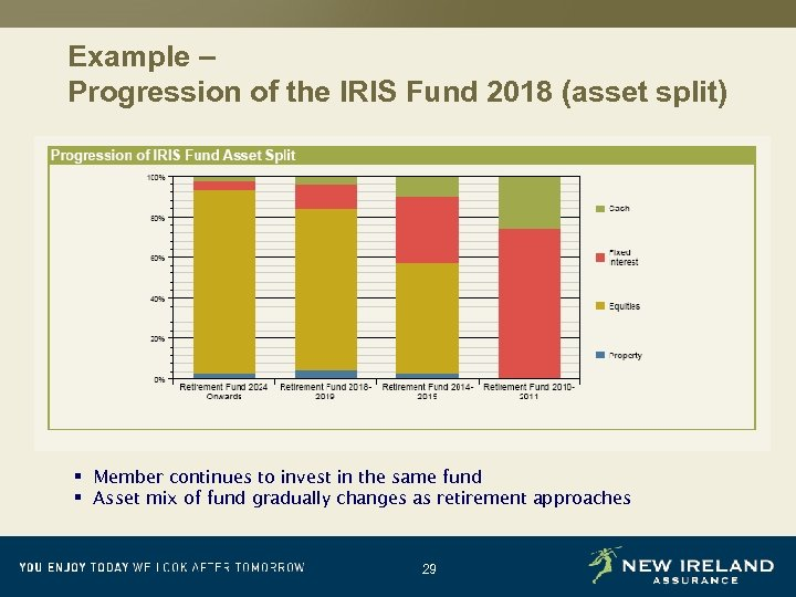 Example – Progression of the IRIS Fund 2018 (asset split) § Member continues to