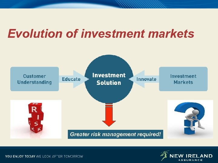 Evolution of investment markets Greater risk management required! 32
