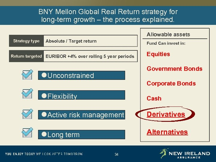 BNY Mellon Global Return strategy for long-term growth – the process explained. Allowable assets