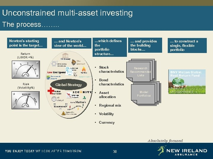 Unconstrained multi-asset investing The process……. . Newton's starting point is the target… Return (LIBOR