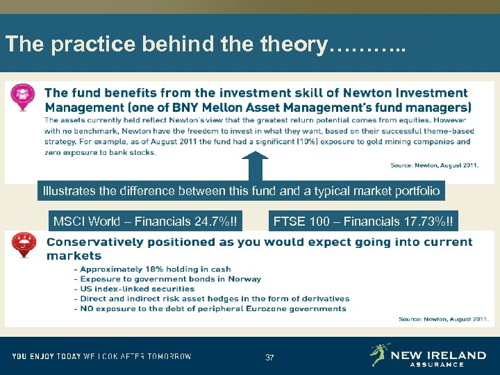 The practice behind theory………. . Illustrates the difference between this fund a typical market