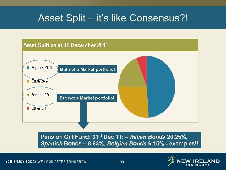 Asset Split – it's like Consensus? ! But not a Market portfolio! Pension Gilt