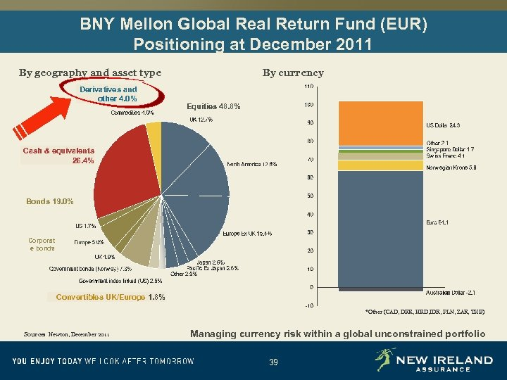BNY Mellon Global Return Fund (EUR) Positioning at December 2011 By geography and asset
