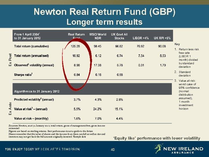 Newton Real Return Fund (GBP) Longer term results Key Ex Post 1. Return less