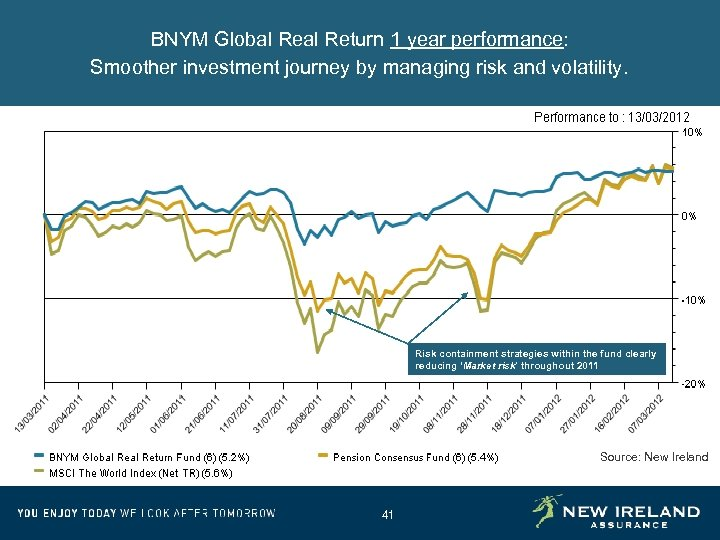 BNYM Global Return 1 year performance: Smoother investment journey by managing risk and volatility.