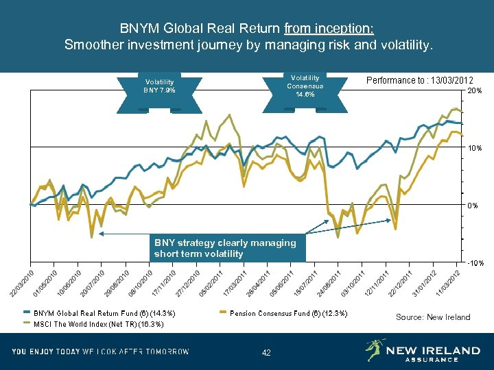BNYM Global Return from inception: Smoother investment journey by managing risk and volatility. Volatility