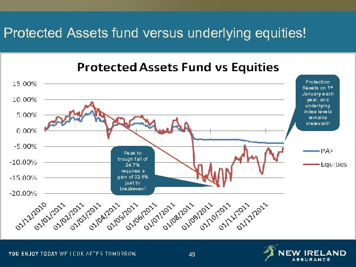 Protected Assets fund versus underlying equities! Protection Resets on 1 st January each year,