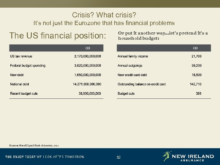 Crisis? What crisis? It's not just the Eurozone that has financial problems The US