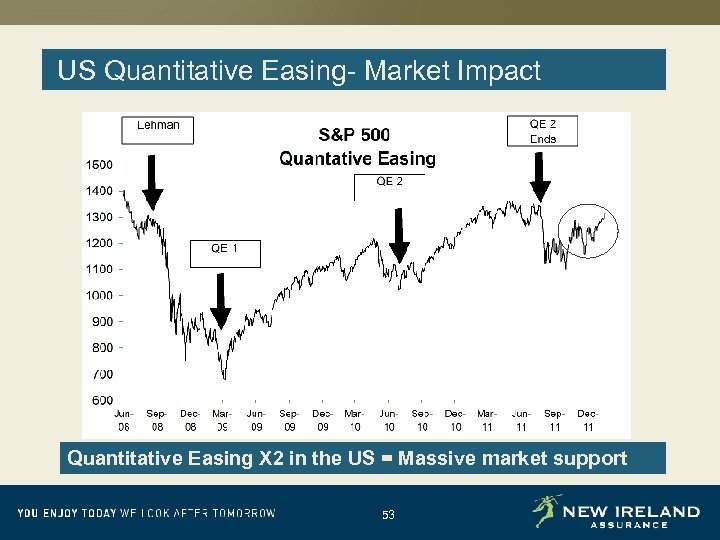 US Quantitative Easing- Market Impact Quantitative Easing X 2 in the US = Massive