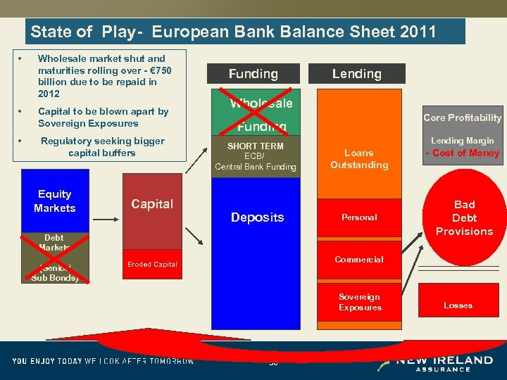 State of Play- European Bank Balance Sheet 2011 • • • Wholesale market shut