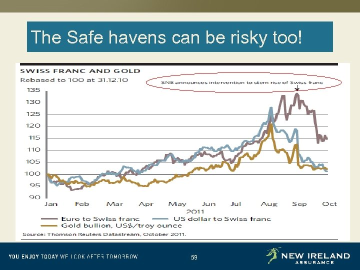 The Safe havens can be risky too! 59