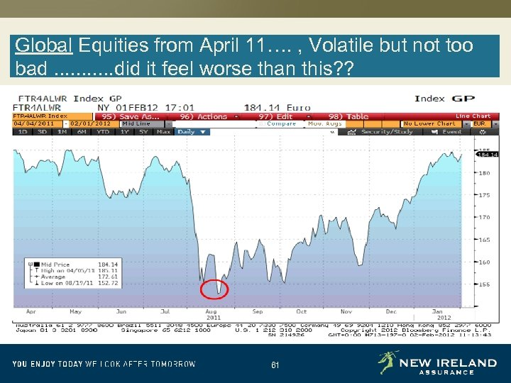 Global Equities from April 11…. , Volatile but not too bad. . . did