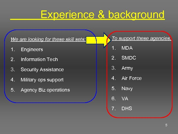 Experience & background We are looking for these skill sets: To support these