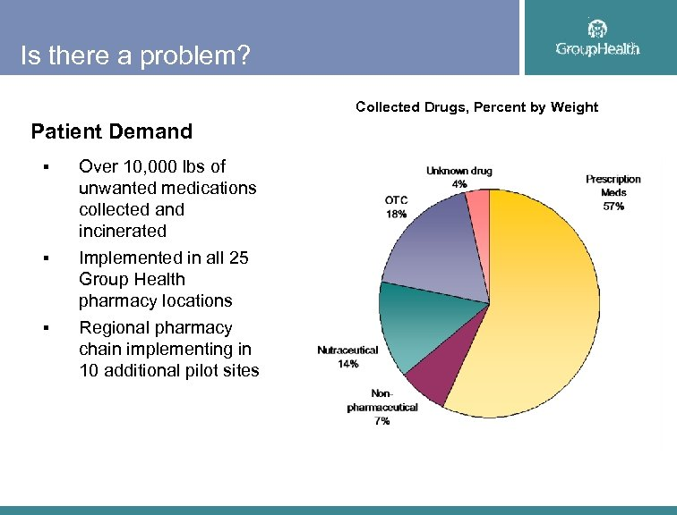 Is there a problem? Collected Drugs, Percent by Weight Patient Demand § § §