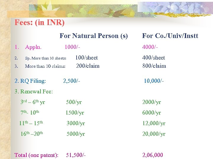 Fees: (in INR) For Natural Person (s) 1. Appln. 2. Sp. More than 30