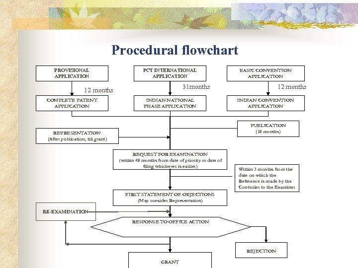 Procedural flowchart PROVISIONAL APPLICATION PCT INTERNATIONAL APPLICATION 31 months 12 months COMPLETE PATENT APPLICATION
