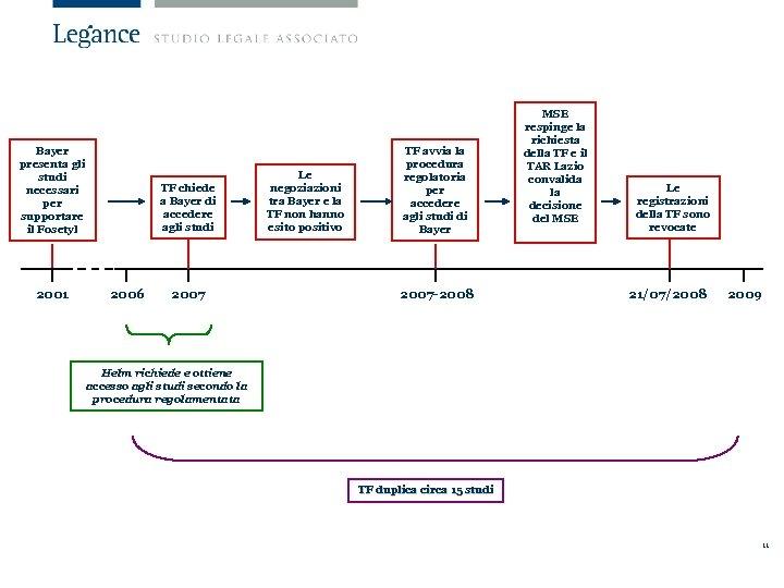 Bayer presenta gli studi necessari per supportare il Fosetyl 2001 TF chiede a Bayer