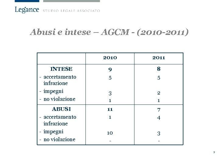 Abusi e intese – AGCM - (2010 -2011) 2010 2011 INTESE - accertamento infrazione
