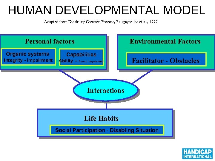 HUMAN DEVELOPMENTAL MODEL Adapted from Disability Creation Process, Fougeyrollas et al. , 1997 Personal