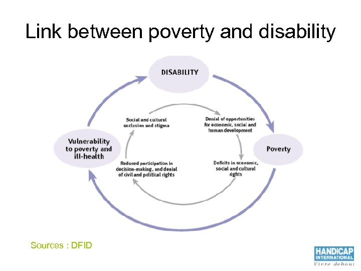 Link between poverty and disability Sources : DFID